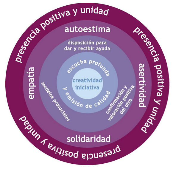Musicoterapia Prosocial y alzheimer.